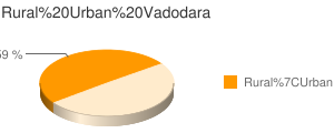 Vadodara census population